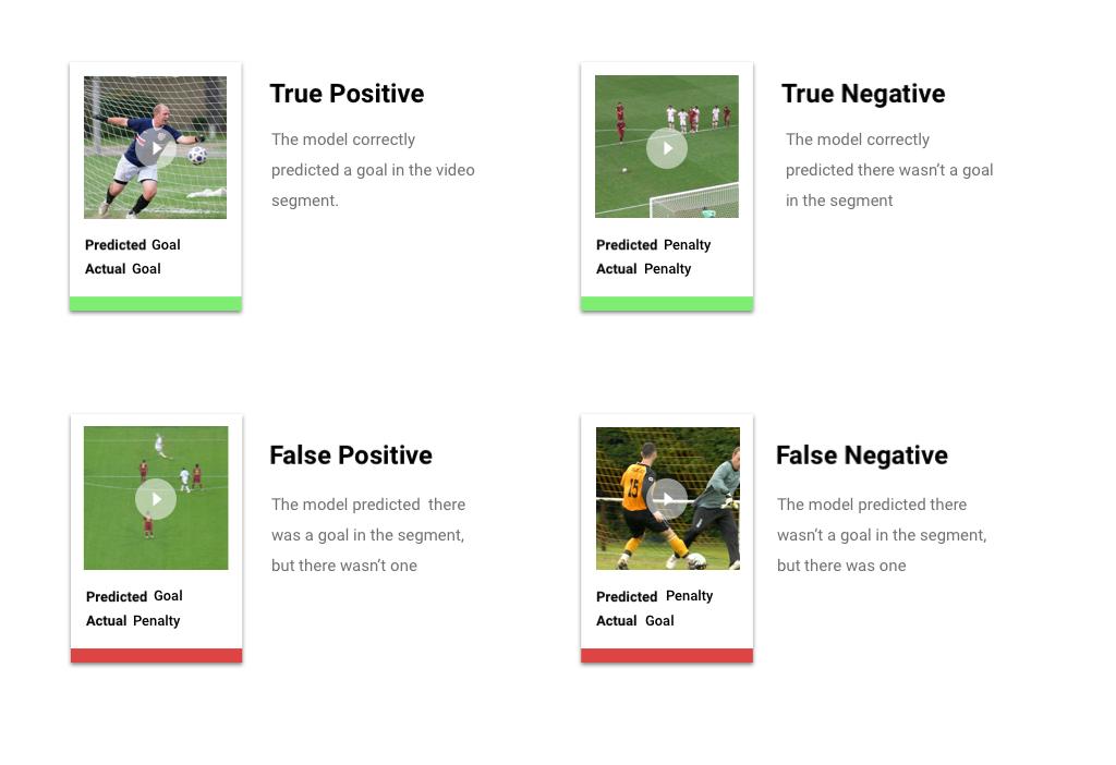 Bild mit Beschreibungen von vier Wahrscheinlichkeitskategorien