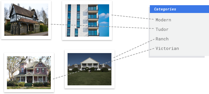 Example images of 4 types of architectural style