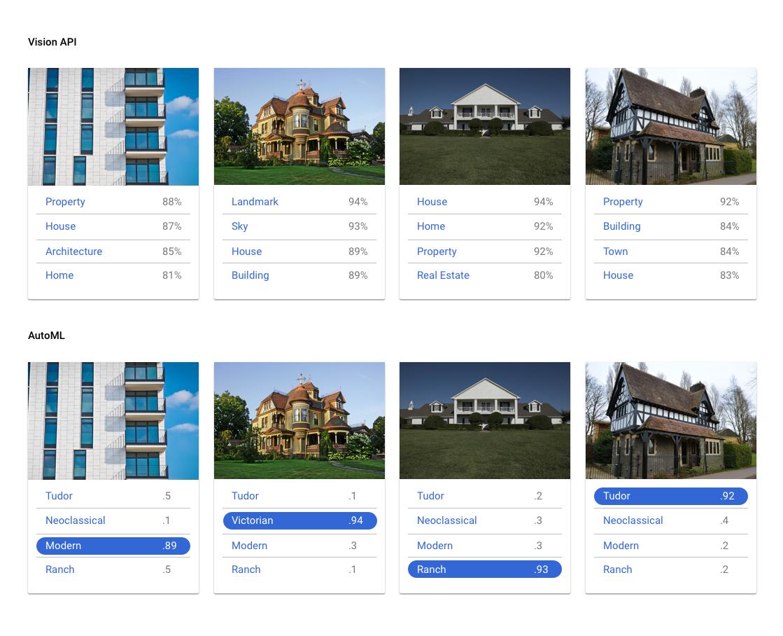 imagens de rótulos genéricos da API Cloud Vision versus rótulos personalizados do AutoML