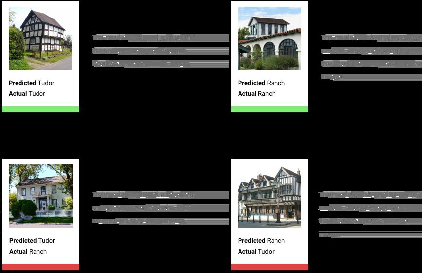 Imagen con 4descripciones de categorías de confianza