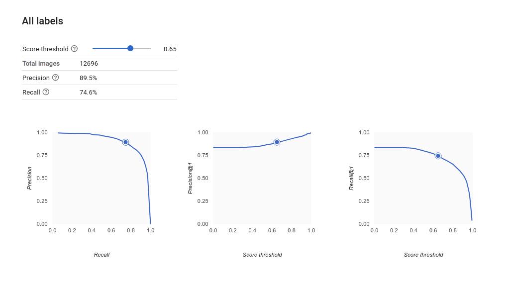 여러 정밀도-재현율 곡선의 이미지