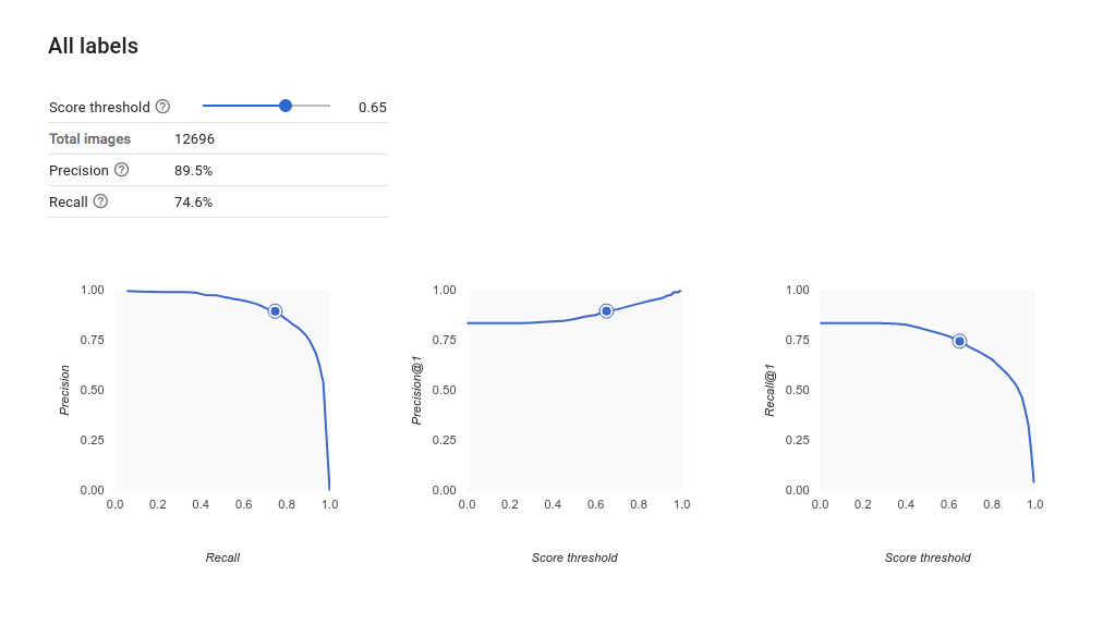 imagem de várias curvas de precisão/recall