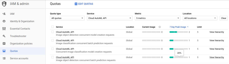 Página de cotas com cotas do AutoML Vision listadas