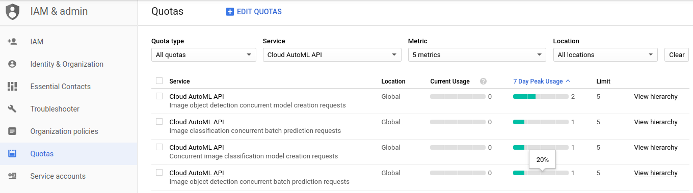 Quotas page with AutoML Vision quotas listed