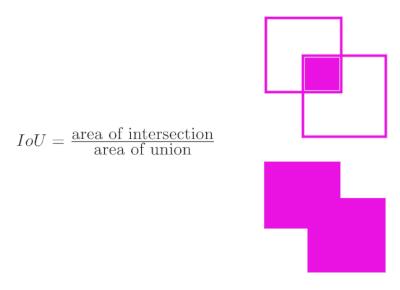 Ilustración de intersección de cuadros sobre unión de cuadros
