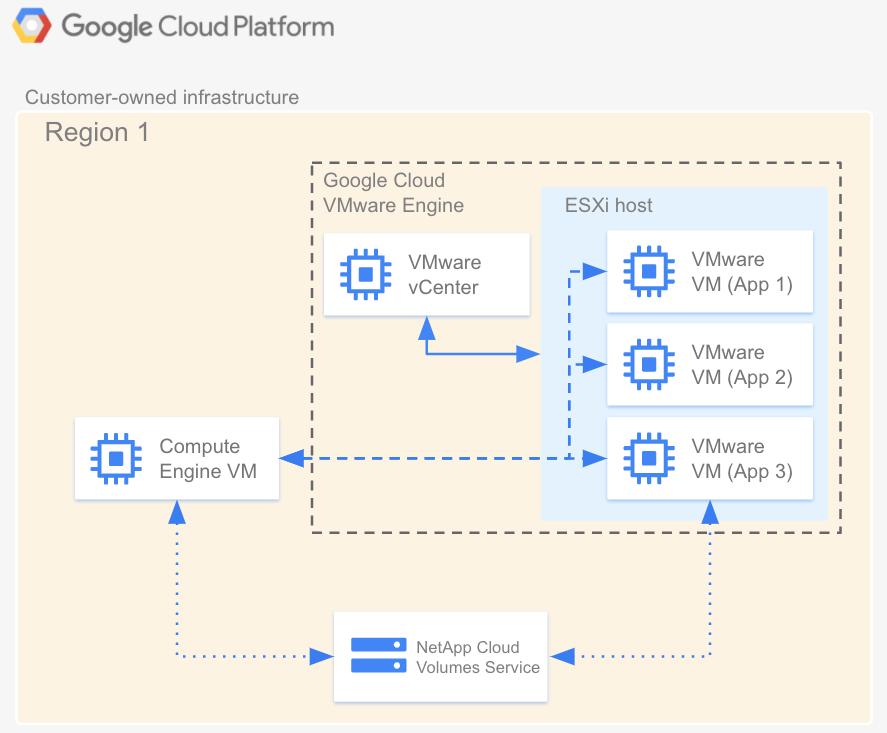 Diagrama de arquitectura de CloudVolumes Service en relación con           Google Cloud VMware Engine y Compute Engine