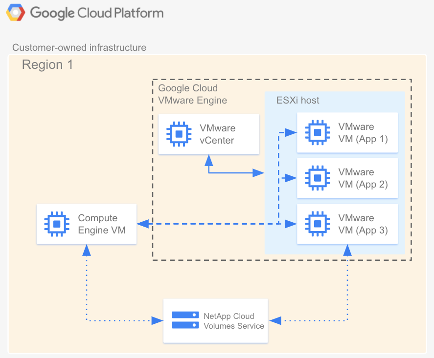 Architecture diagram of Cloud Volumes Service in relation to           Google Cloud VMware Engine and Compute Engine