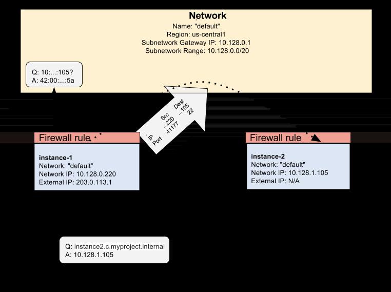 Detaillierteres Diagramm des VPC-Netzwerks