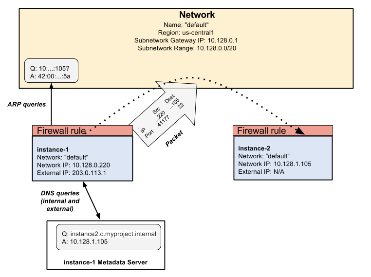 Un diagrama más detallado de la red de VPC