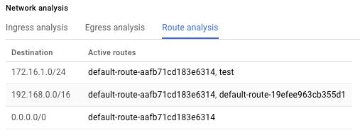 Routes effectives pour une instance de VM (cliquez pour agrandir)